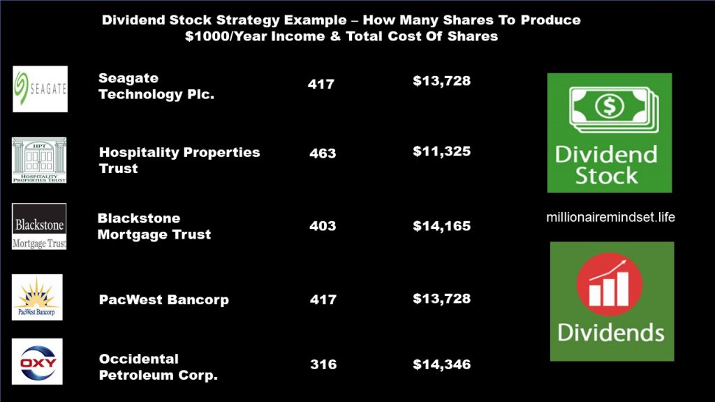 Dividend Stock Strategy